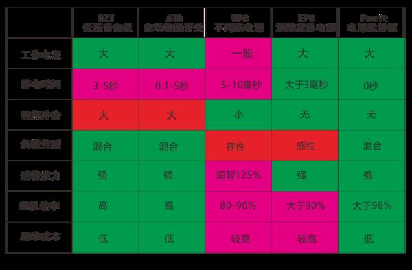 各种双电源方案对比表.png